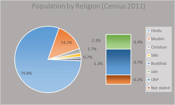 Muslims outgrow Hindus in Religious Census 2011 data